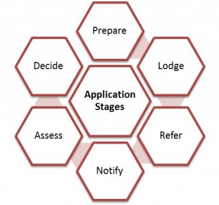 Town Planning Stages of Application